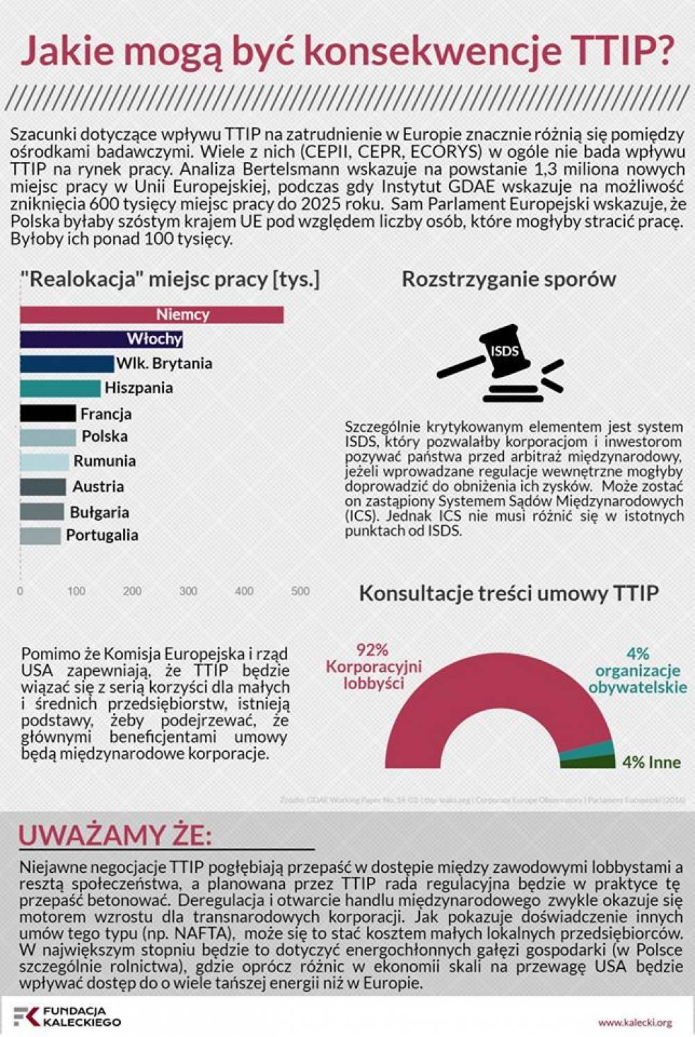 Jakie mogą być konsekwencje TTIP?