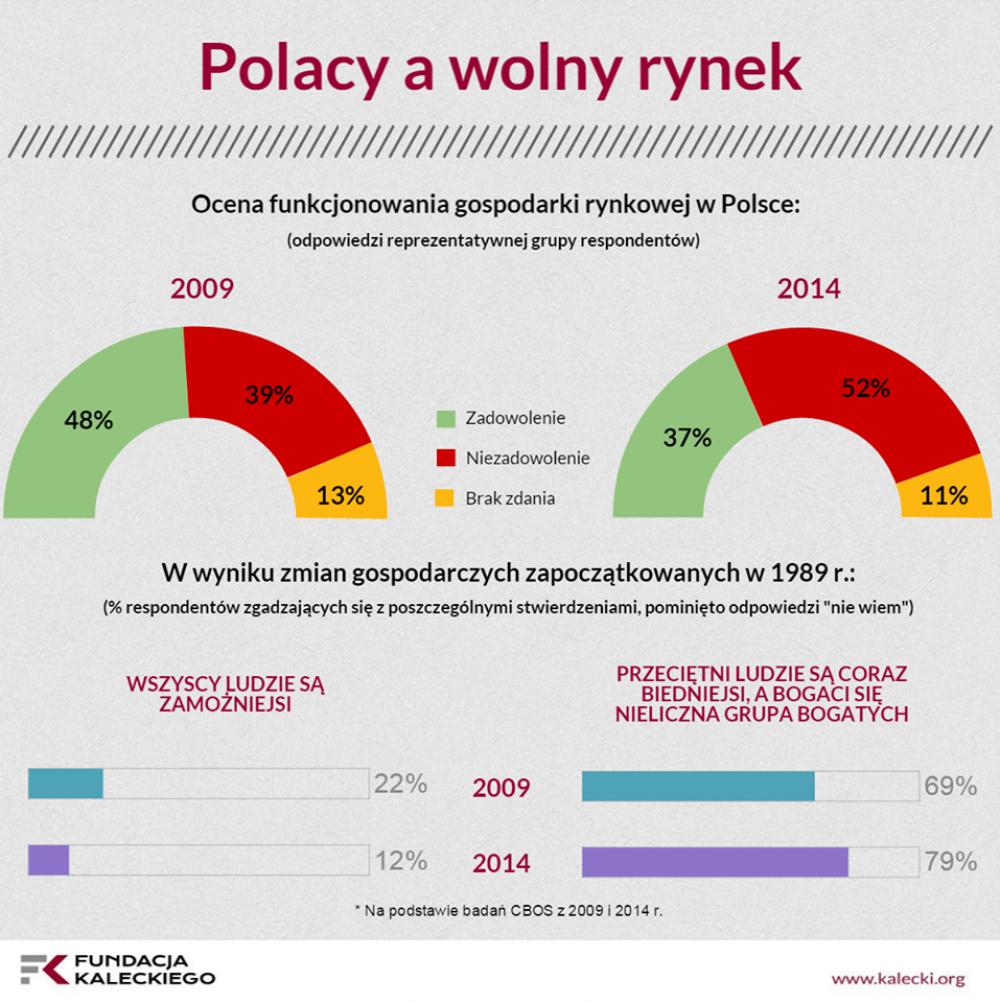 Polacy a wolny rynek