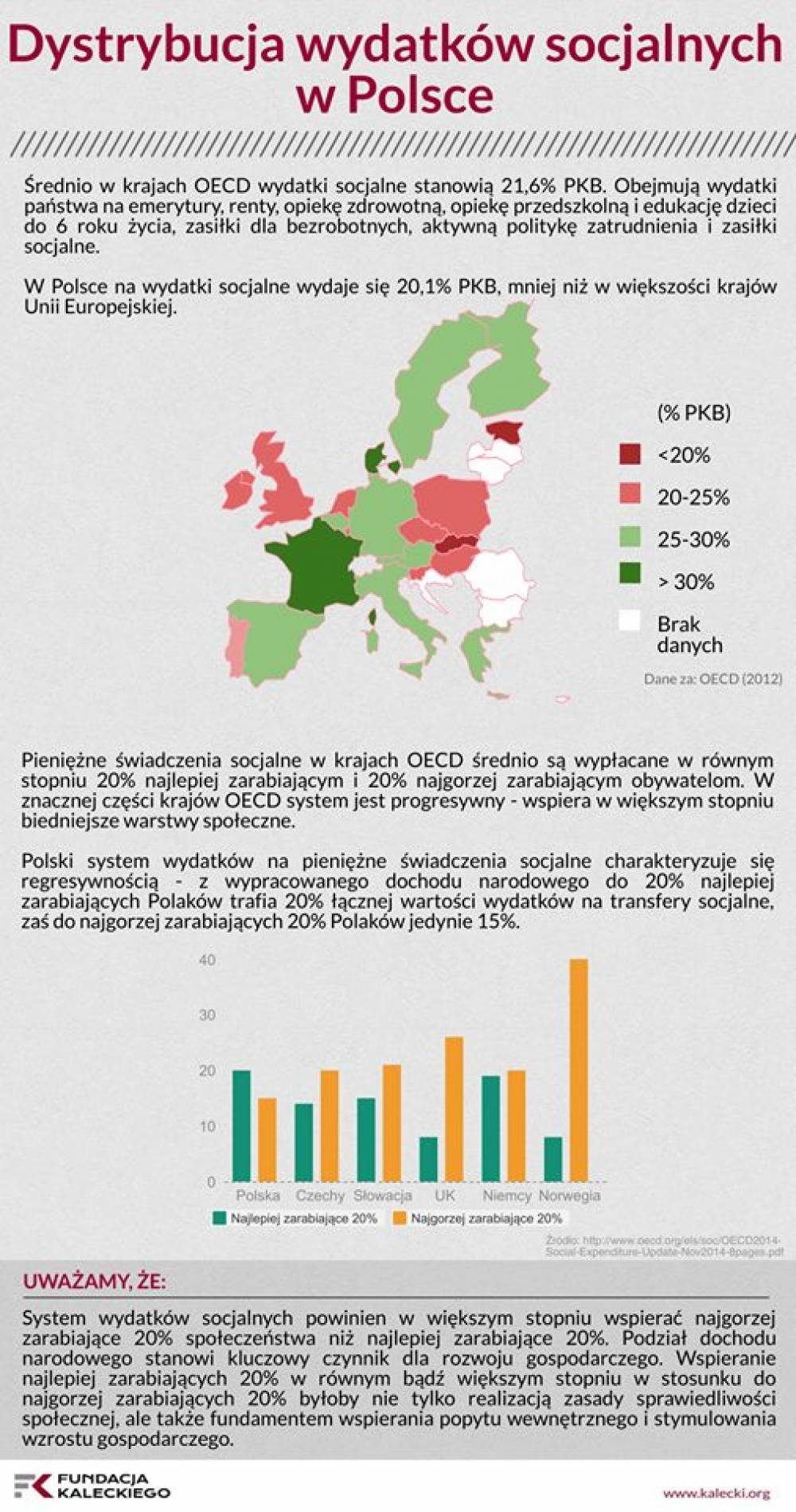 Dystrybucja wydatków socjalnych w Polsce