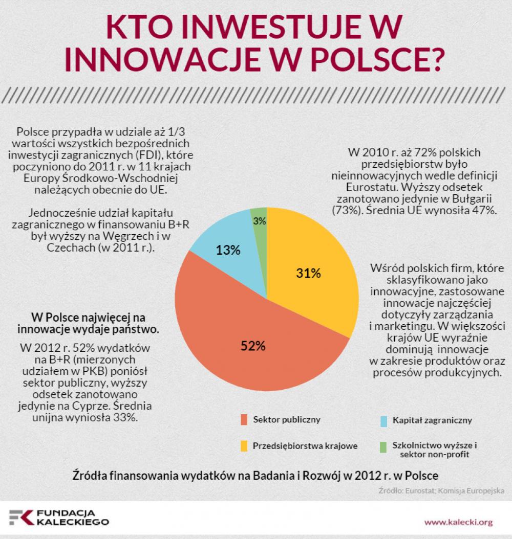 Kto inwestuje w innowacje w Polsce?