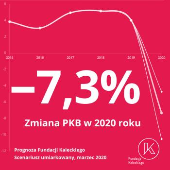 Prognoza PKB marzec 2020